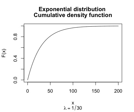 Cumulative distribution function with λ =1/30